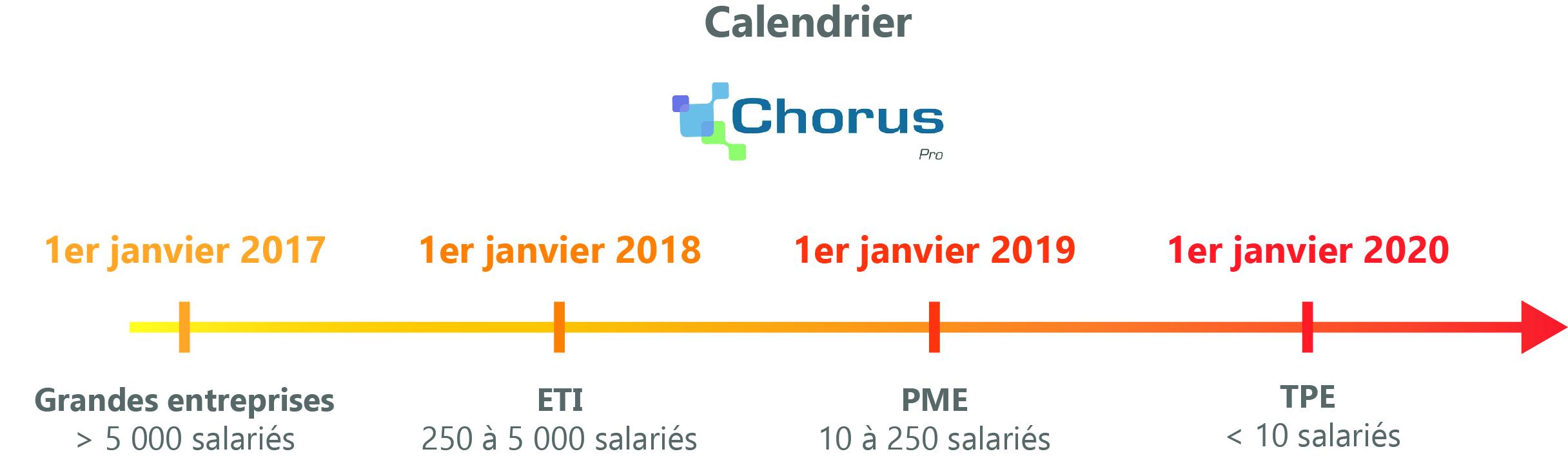 facture électronique calendrier chorus pro