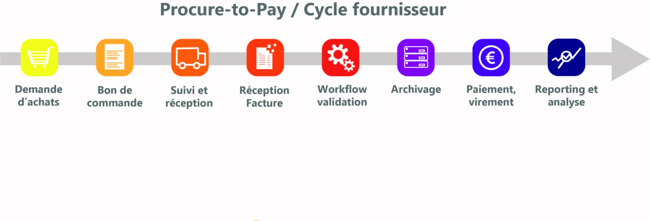 Schématisation du cycle Procure-to-Pay
