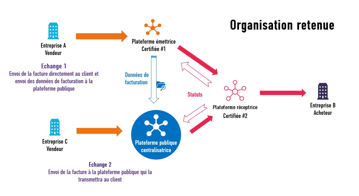 Illustration du fonctionnement choisi pour la facture électronique obligatoire en 2023